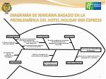 diagrama de ishikawa basado en la problem tica del hotel holiday inn express