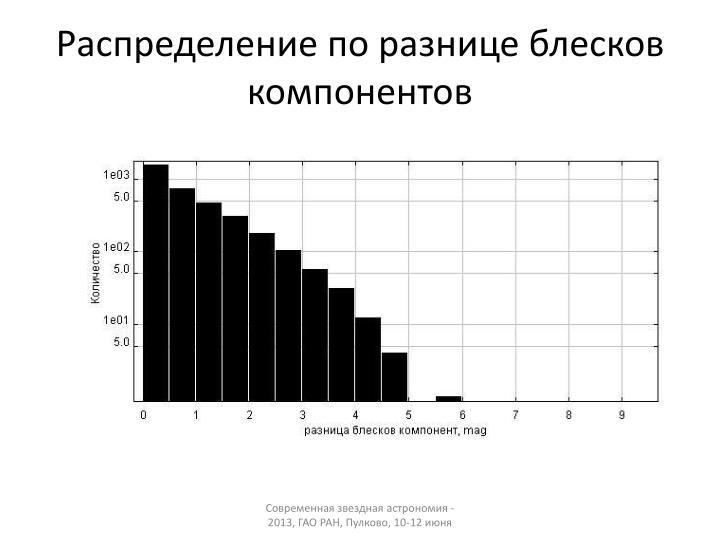 Распределение по разнице блесков компонентов