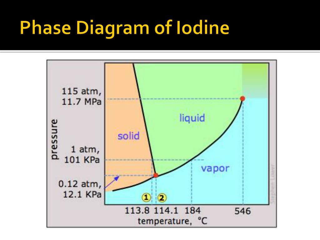 Iodine Phase Diagram - Wiring Diagrams ROCK