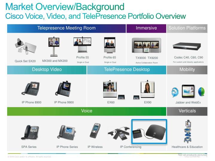 Top Five Cisco Ip Phone Background Image Download - Circus