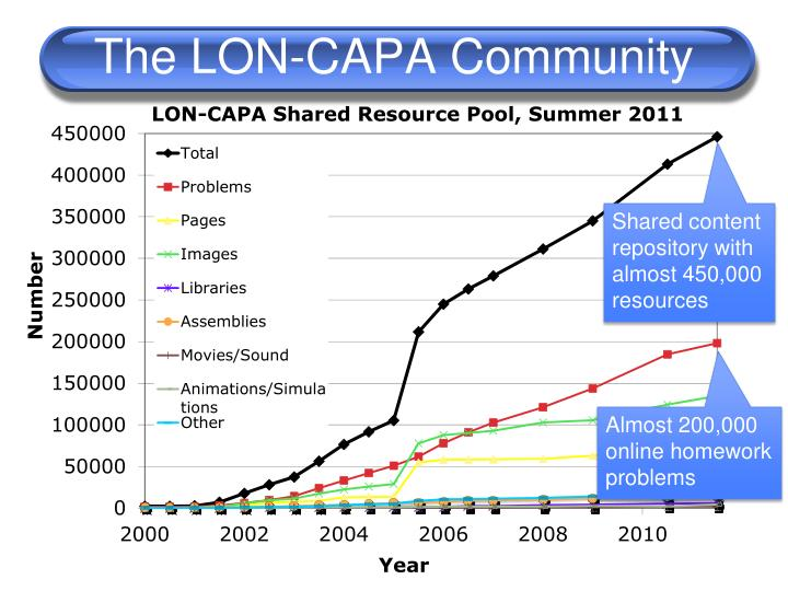The LON-CAPA Community