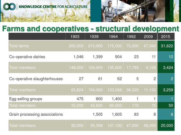 Farms and cooperatives - structural development