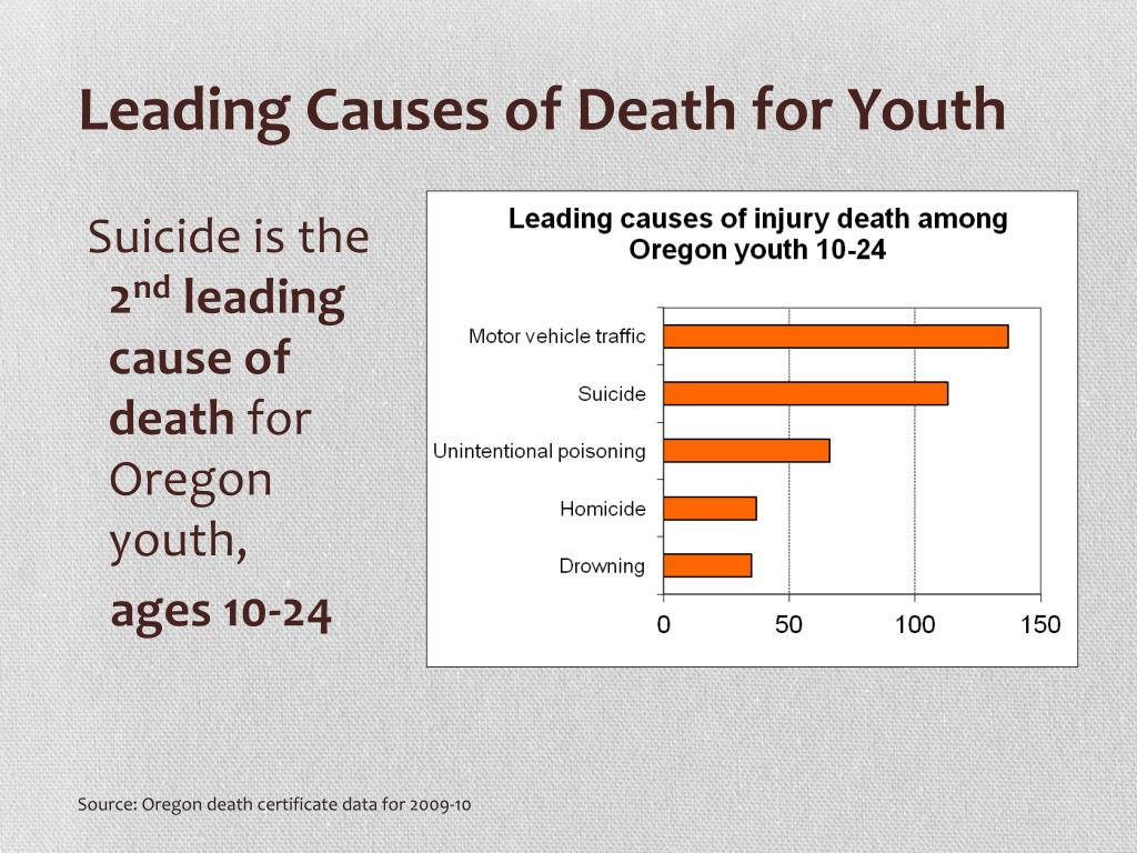 PPT - Suicide AWARENESS TRAINING PowerPoint Presentation ...