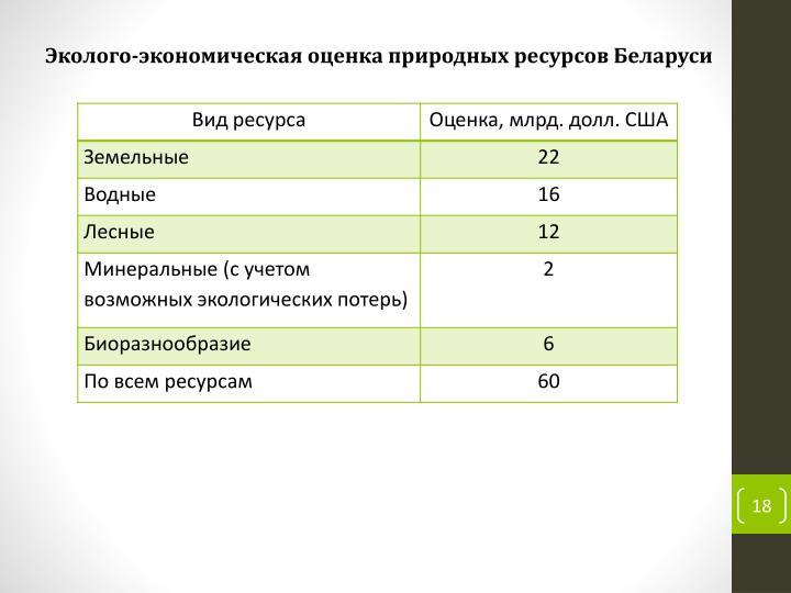 Эколого-экономическая оценка природных ресурсов Беларуси
