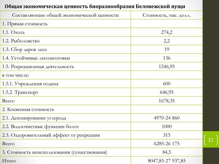 Общая экономическая ценность биоразнообразия Беловежской пущи