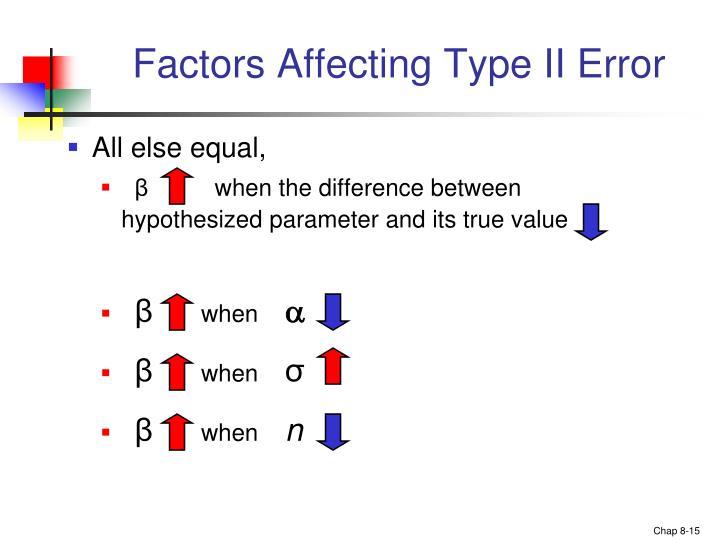 Factors Affecting Type II Error