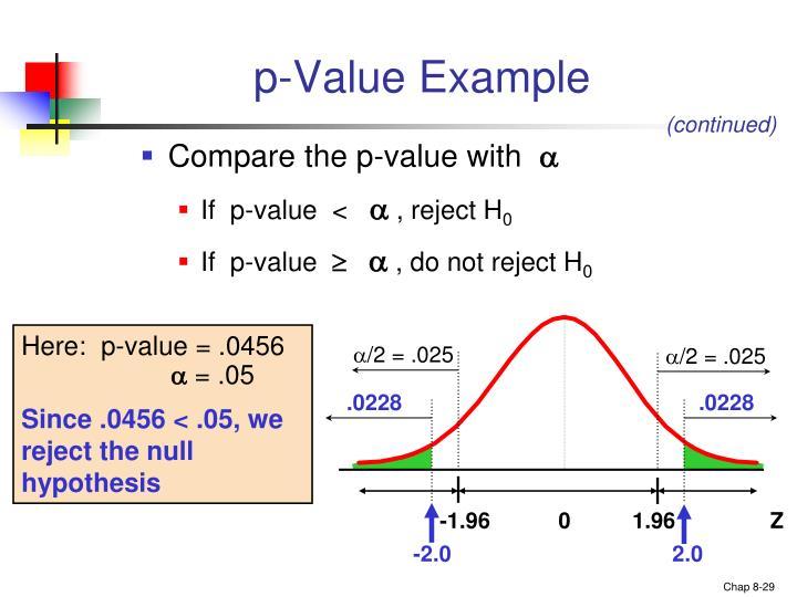 p-Value Example
