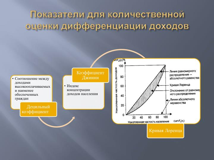 Показатели для количественной оценки дифференциации доходов