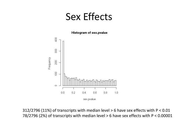 Sex Effects