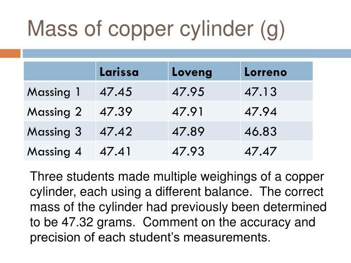 Mass of copper cylinder (g)