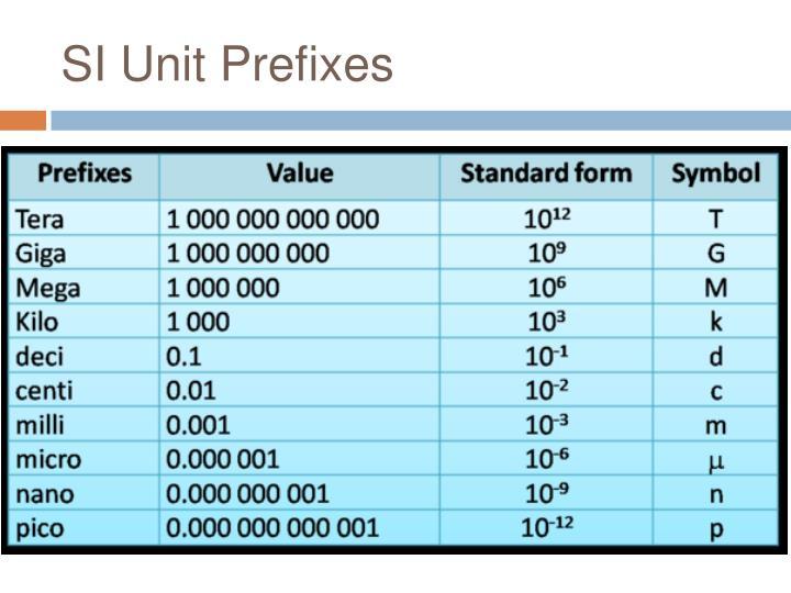 SI Unit Prefixes