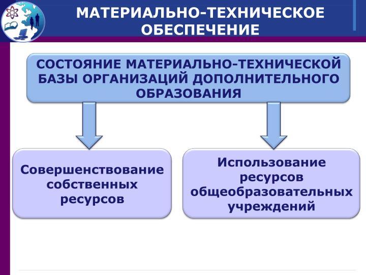 СОСТОЯНИЕ МАТЕРИАЛЬНО-ТЕХНИЧЕСКОЙ