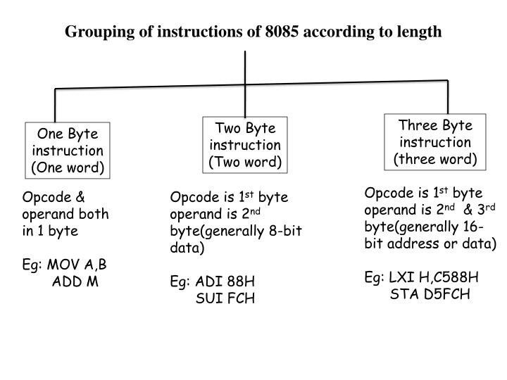 Grouping of instructions of 8085 according to length