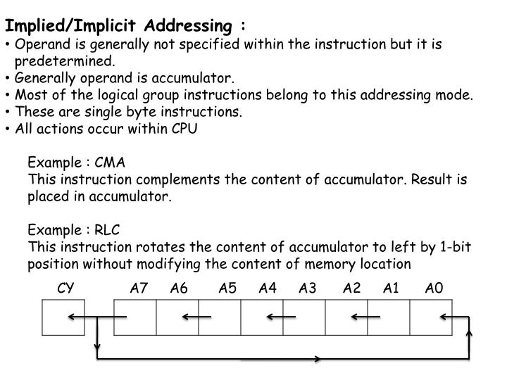 Implied/Implicit Addressing :