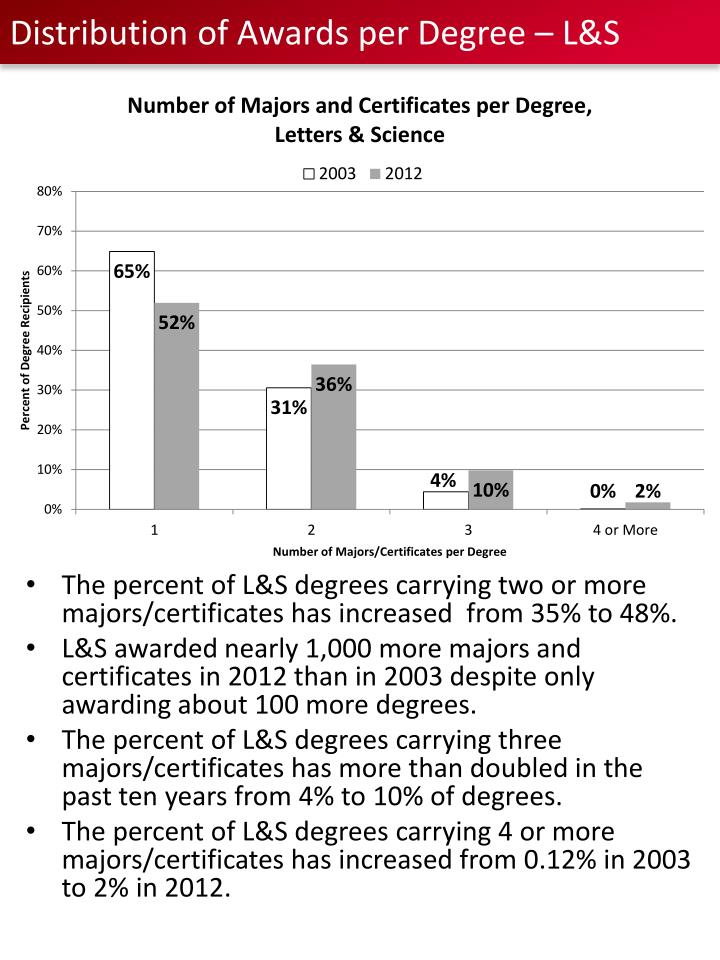 Distribution of Awards per Degree – L&S