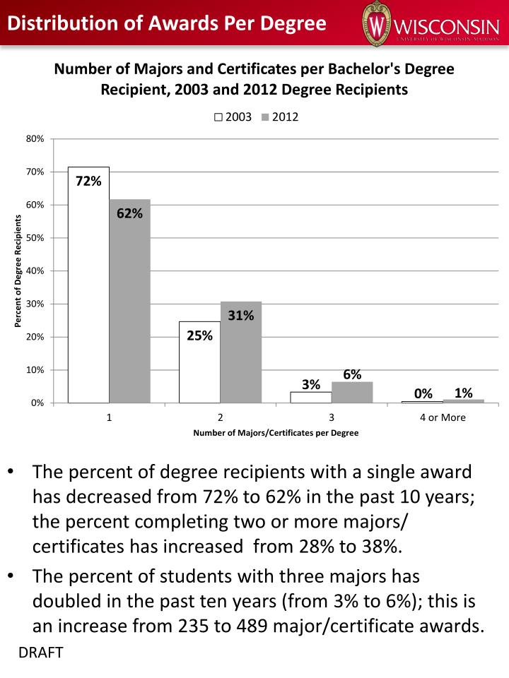 Distribution of awards per degree