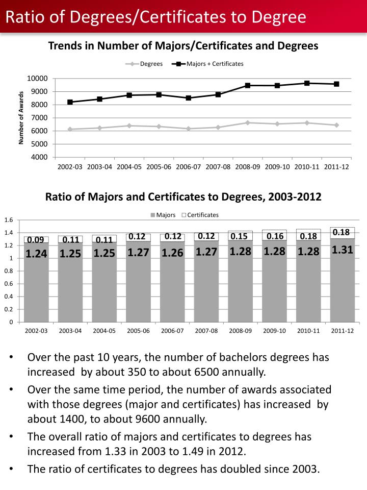 Ratio of degrees certificates to degree