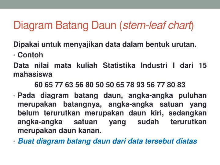 Ppt statistika industri i penyajian data powerpoint presentation diagram batangdaun stem leaf chart ccuart Image collections