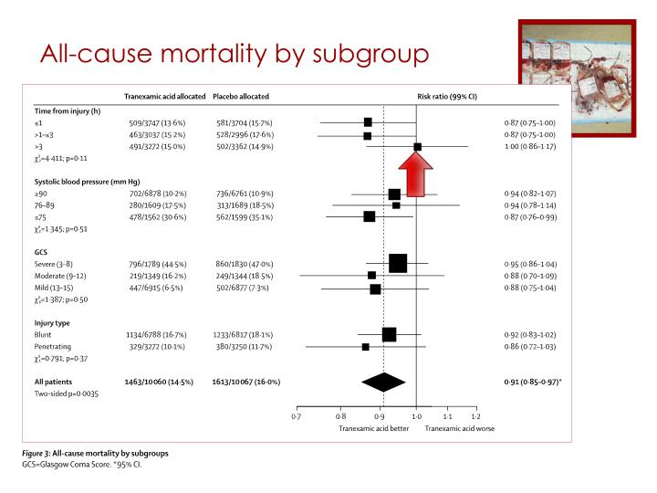 All-cause mortality by subgroup