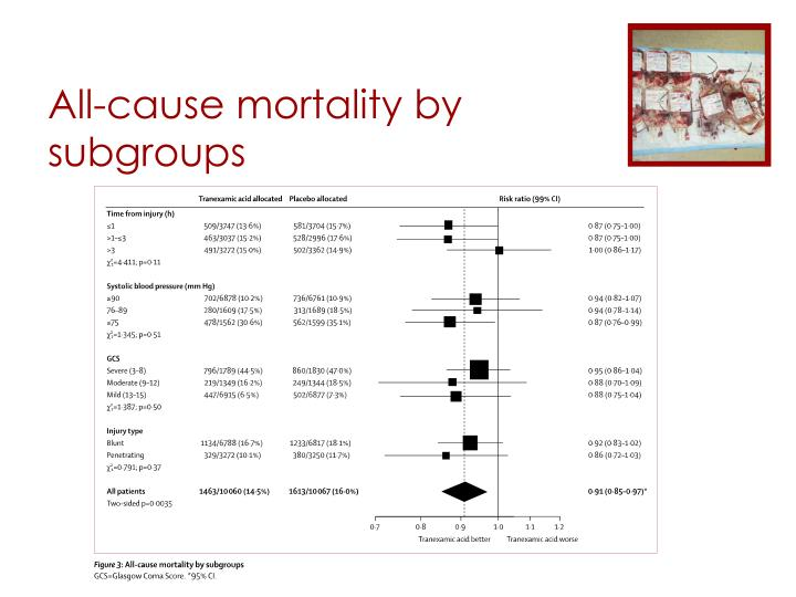 All-cause mortality by subgroups