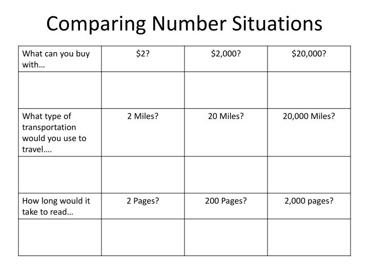 Comparing Number Situations