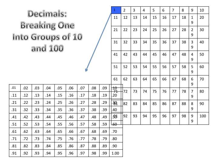 Decimals:
