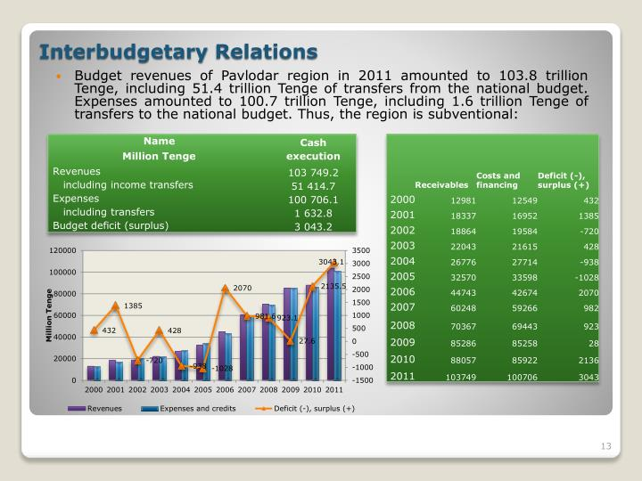 Budget revenues of Pavlodar region in 2011 amounted to