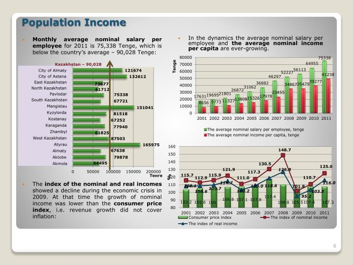 Monthly average nominal salary per employee