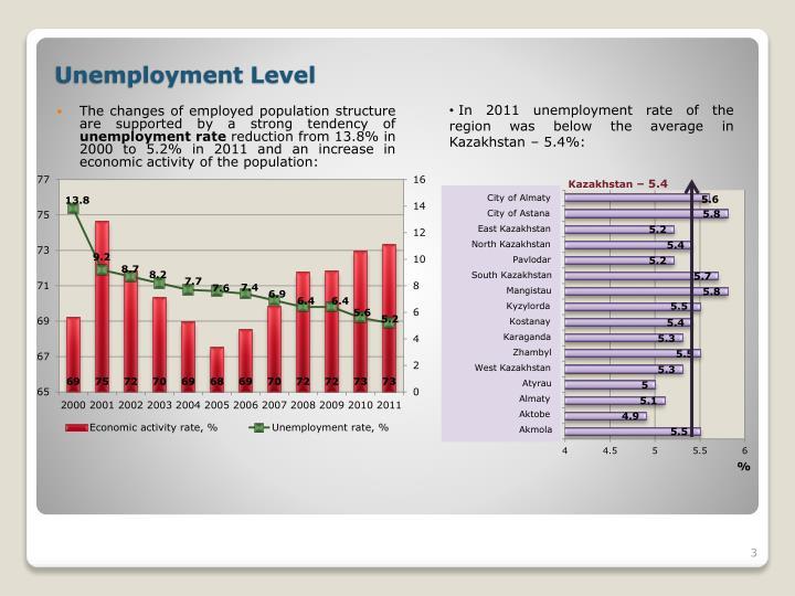 Unemployment level