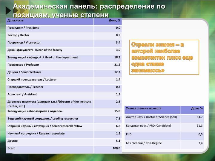 Академическая панель: распределение по позициям, ученые степени