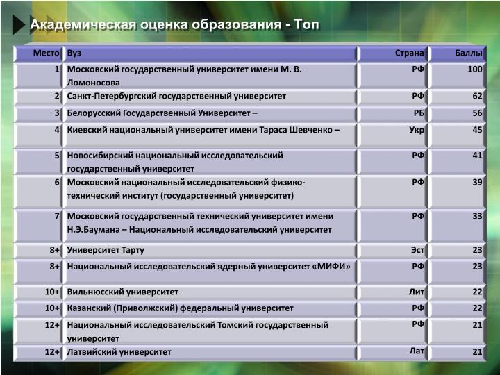 Академическая оценка образования - Топ