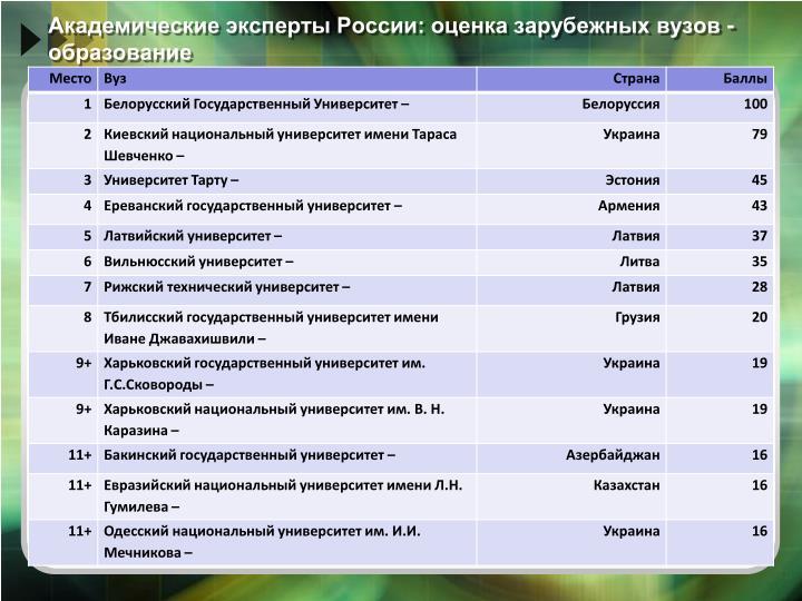 Академические эксперты России: оценка зарубежных вузов - образование