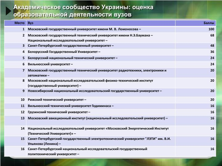 Академическое сообщество Украины: оценка образовательной деятельности вузов