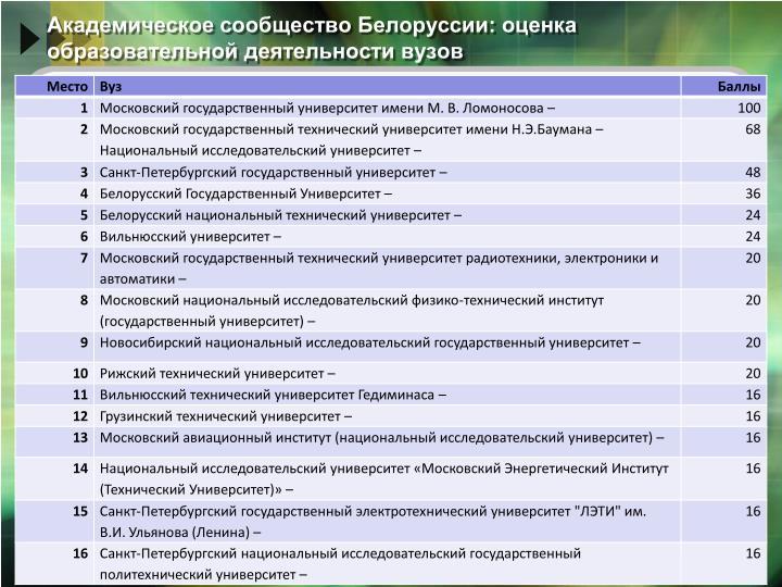 Академическое сообщество Белоруссии: оценка образовательной деятельности вузов