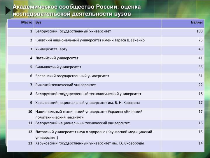 Академическое сообщество России: оценка исследовательской деятельности вузов