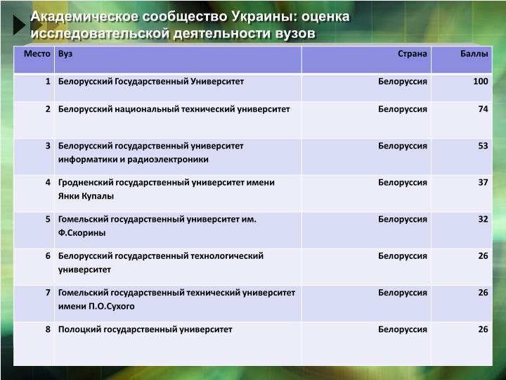 Академическое сообщество Украины: оценка исследовательской деятельности вузов