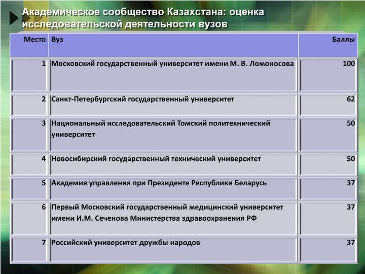 Академическое сообщество Казахстана: оценка исследовательской деятельности вузов