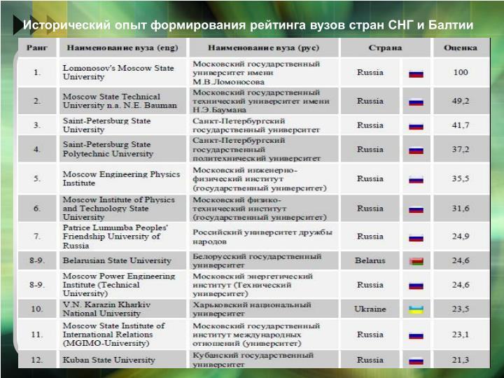 Исторический опыт формирования рейтинга вузов стран С...