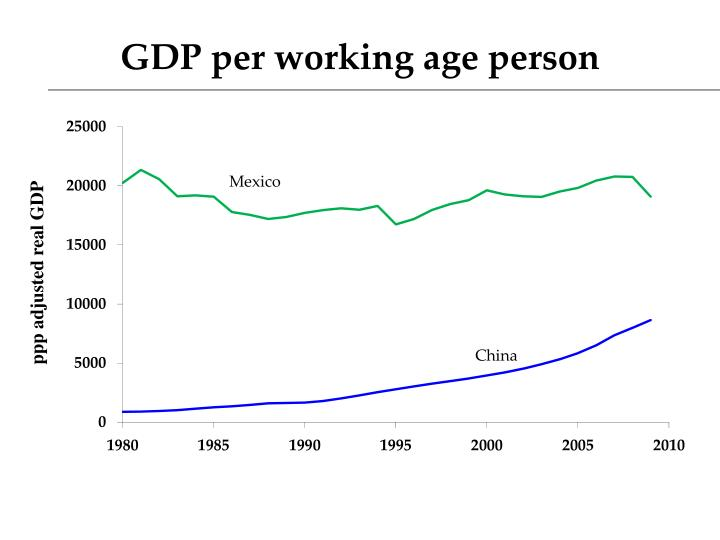 GDP per working age person