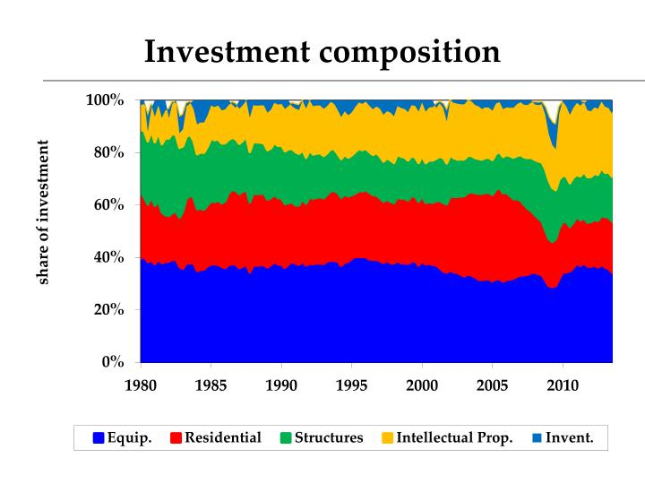 Investment composition