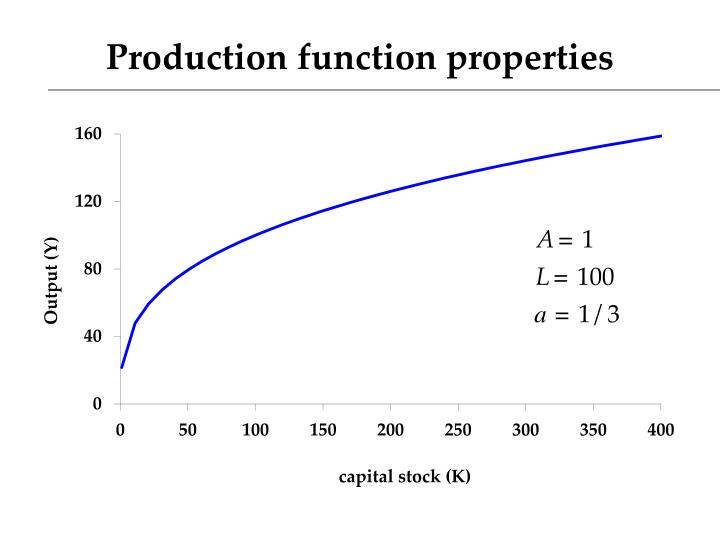 Production function properties