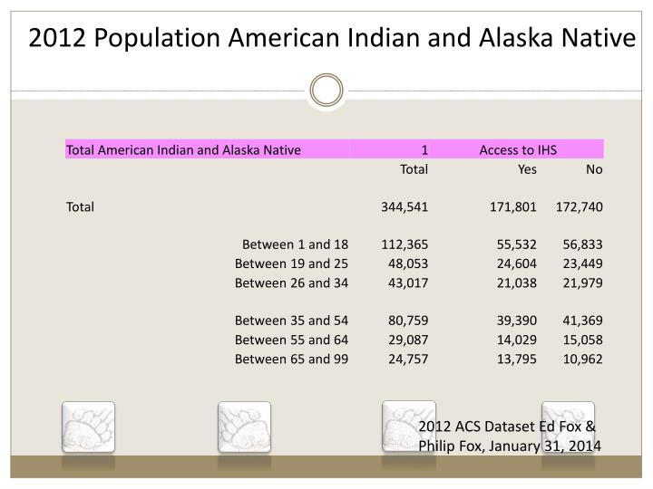 2012 population american indian and alaska native