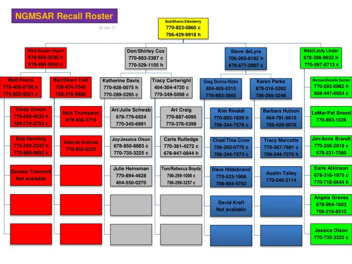 military recall roster template ppt ngmsar recall roster powerpoint presentation id