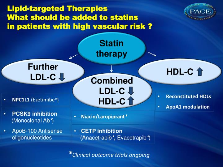 Lipid-targeted Therapies