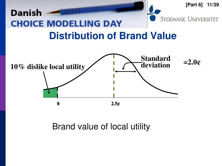 Distribution of Brand Value