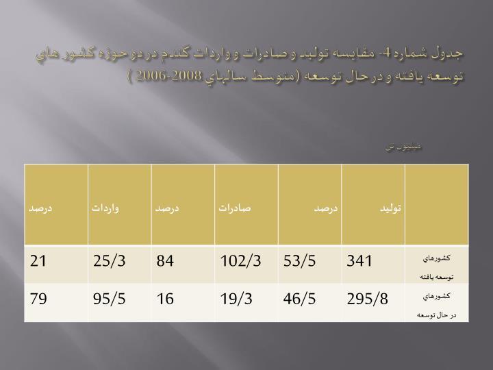 جدول شماره 4- مقايسه توليد و صادرات و واردات گندم در دو حوزه كشور هاي