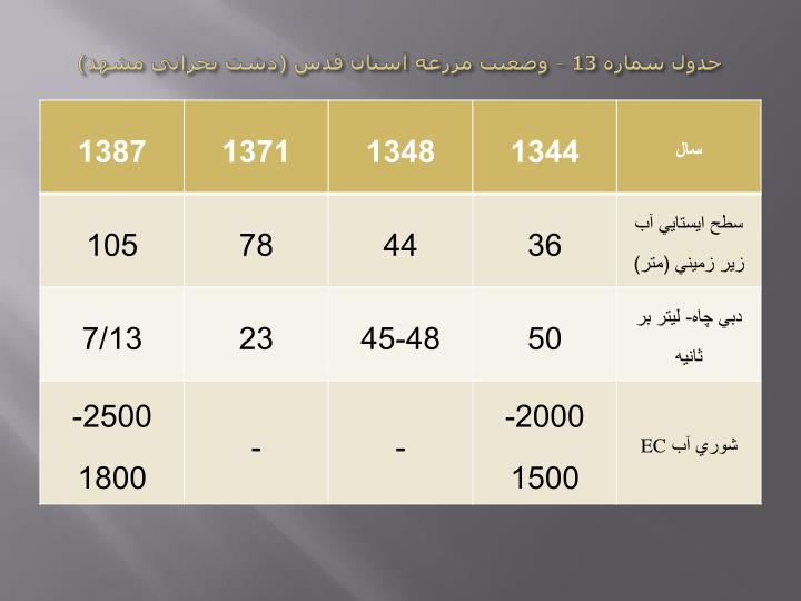 جدول شماره 13 – وضعيت مزرعه آستان قدس (دشت بحراني مشهد)