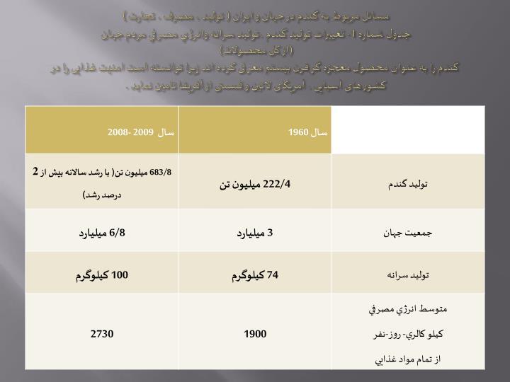 مسائل مربوط به گندم در جهان و ایران ( تولید ، مصرف ، تجارت )