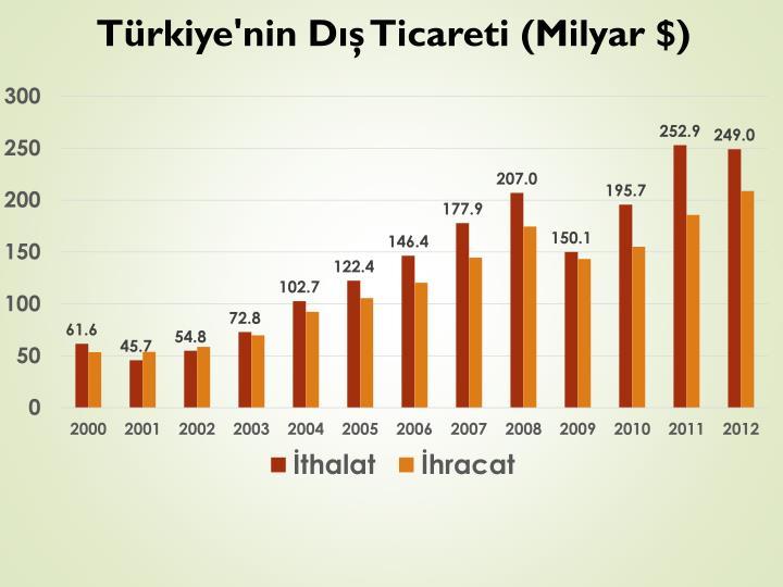Türkiye'nin Dış
