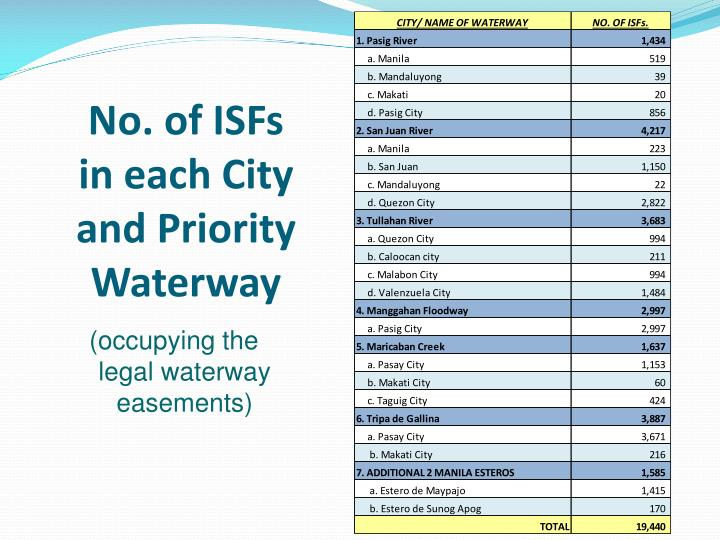No. of ISFs in each City and Priority Waterway